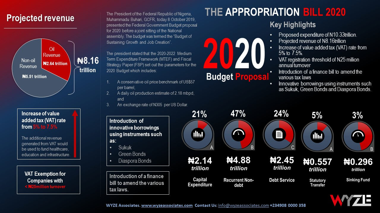 THE APPROPRIATION BILL 2020